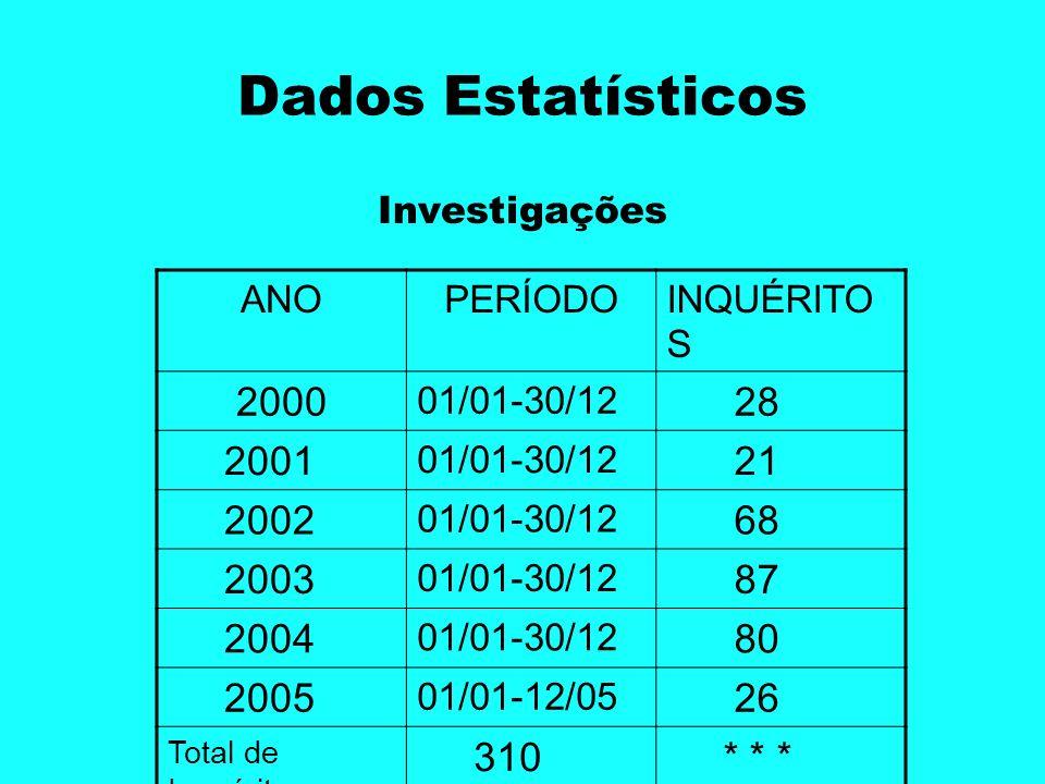 Dados Estatísticos Investigações ANOPERÍODOINQUÉRITO S 2000 01/01-30/12 28 2001 01/01-30/12 21 2002 01/01-30/12 68 2003 01/01-30/12 87 2004 01/01-30/1