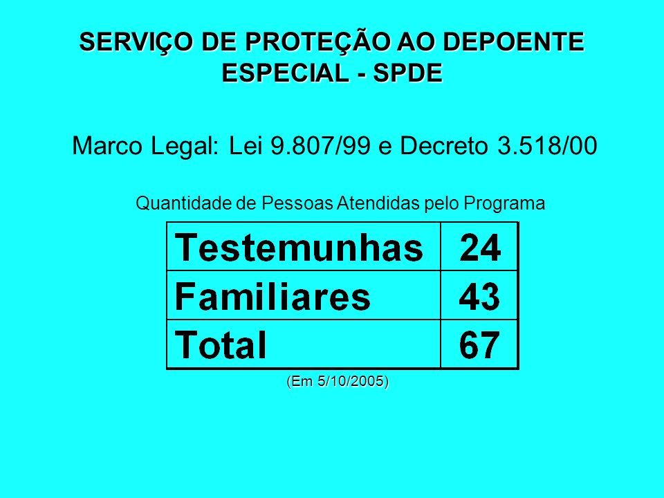 SERVIÇO DE PROTEÇÃO AO DEPOENTE ESPECIAL - SPDE Marco Legal: Lei 9.807/99 e Decreto 3.518/00 Quantidade de Pessoas Atendidas pelo Programa (Em 5/10/20
