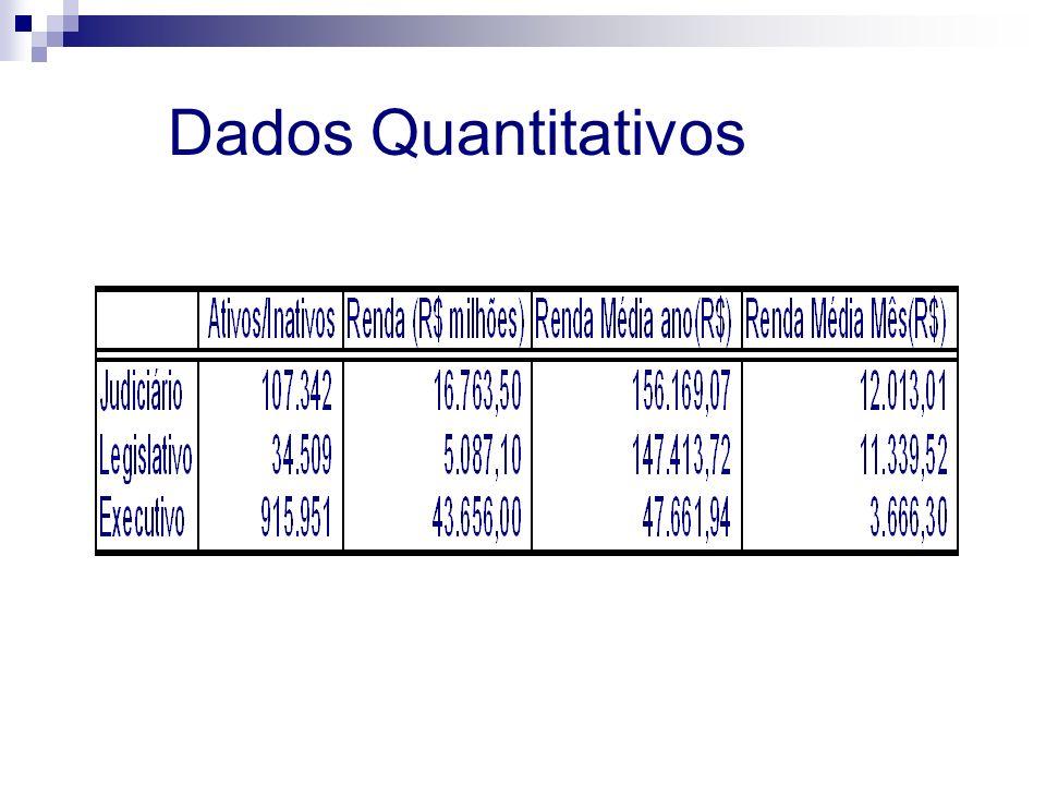 Dados Quantitativos