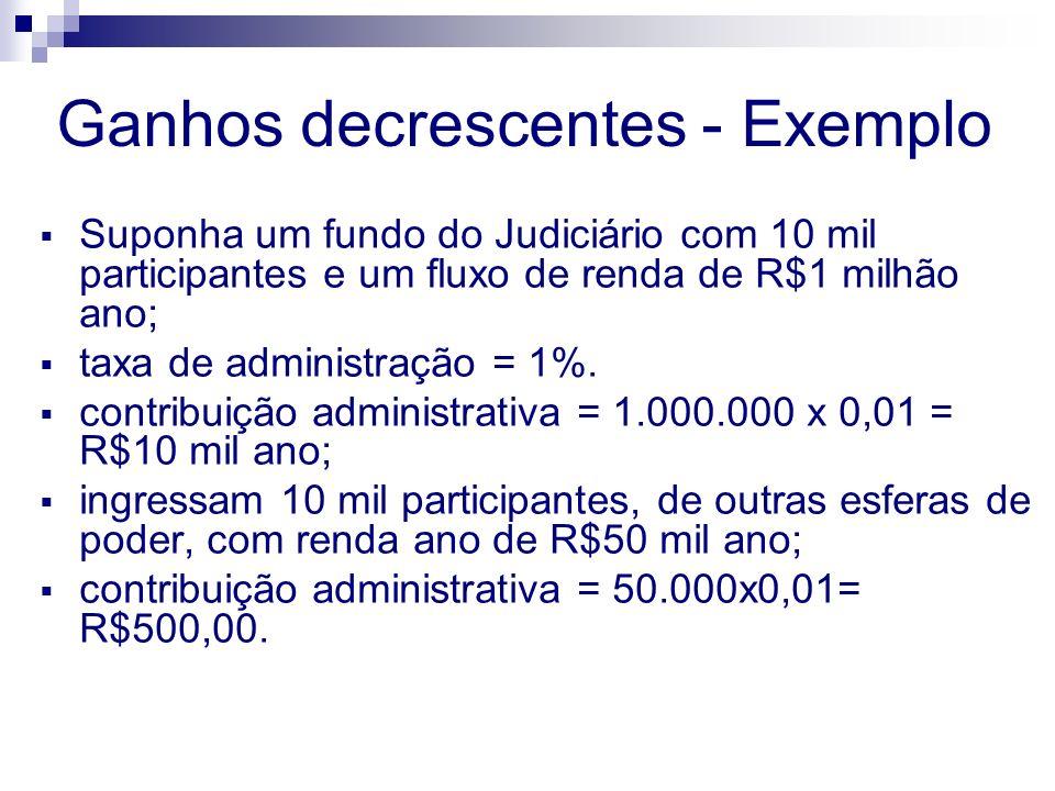 Ganhos decrescentes - Exemplo Suponha um fundo do Judiciário com 10 mil participantes e um fluxo de renda de R$1 milhão ano; taxa de administração = 1%.