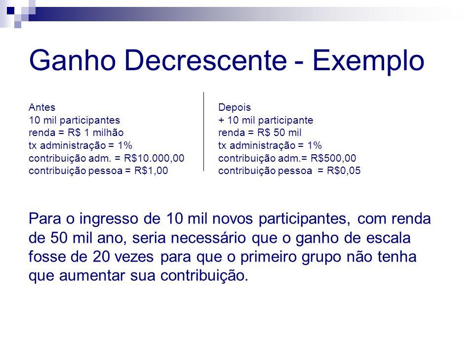 Ganho Decrescente - Exemplo Antes Depois 10 mil participantes+ 10 mil participante renda = R$ 1 milhãorenda = R$ 50 miltx administração = 1% contribuição adm.