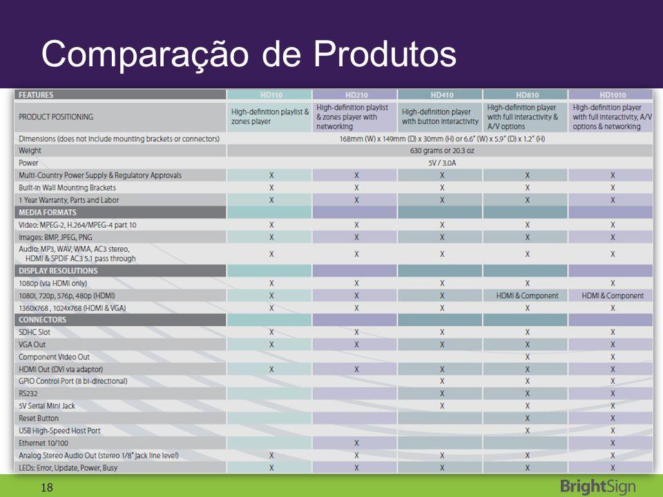 18 Comparação de Produtos