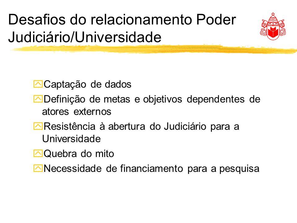 Desafios do relacionamento Poder Judiciário/Universidade yCaptação de dados yDefinição de metas e objetivos dependentes de atores externos yResistênci