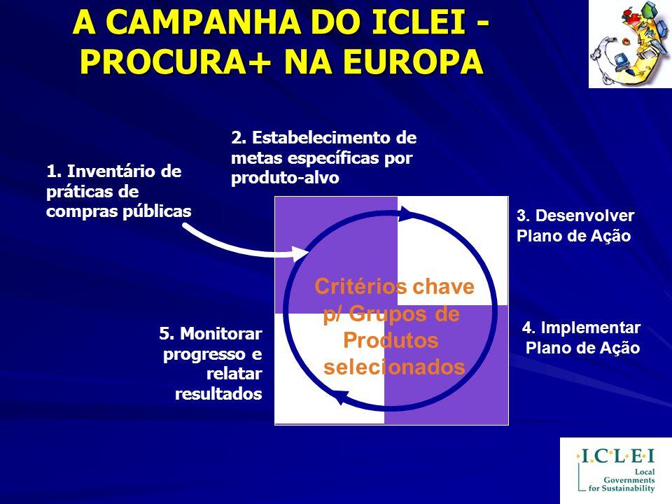 A CAMPANHA DO ICLEI - PROCURA+ NA EUROPA 5. Monitorar progresso e relatar resultados 2. Estabelecimento de metas específicas por produto-alvo 3. Desen