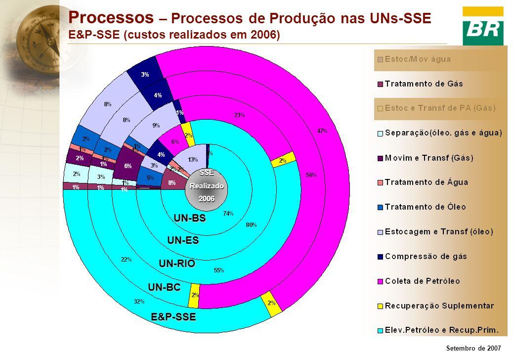 Setembro de 2007 SSERealizado2006 Processos – Processos de Produção nas UNs-SSE E&P-SSE (custos realizados em 2006) UN-ES UN-RIO UN-BC E&P-SSE UN-BS