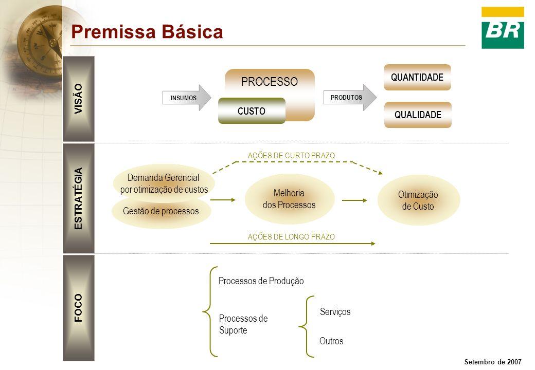 Setembro de 2007 Gestão de processos Premissa Básica PROCESSO Processos de Produção Processos de Suporte Serviços Outros INSUMOS PRODUTOS QUANTIDADE Q
