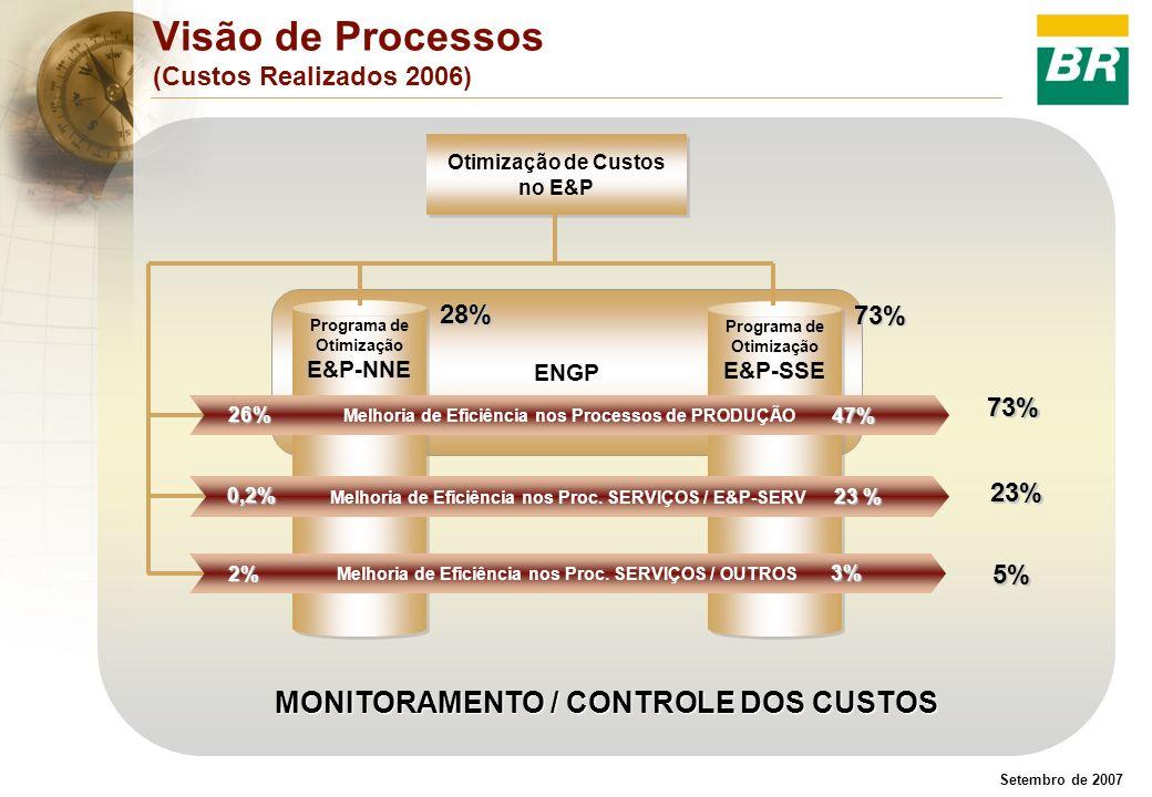 Setembro de 2007 Visão de Processos (Custos Realizados 2006) MONITORAMENTO / CONTROLE DOS CUSTOS ENGP Programa de Otimização E&P-NNE Programa de Otimi
