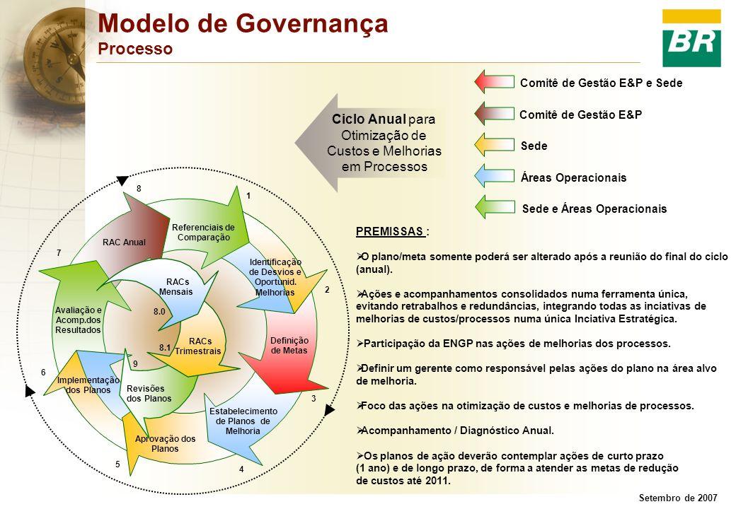 Setembro de 2007 Modelo de Governança Processo PREMISSAS : O plano/meta somente poderá ser alterado após a reunião do final do ciclo (anual). Ações e