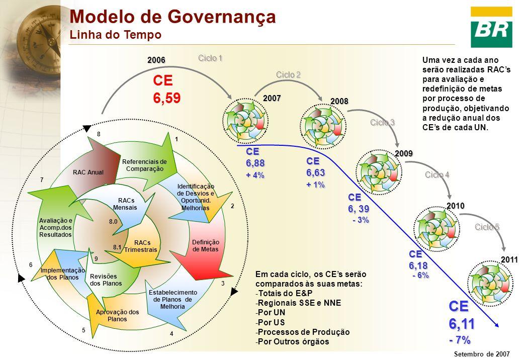 Setembro de 2007 Modelo de Governança Linha do Tempo 2007 Ciclo 2 2008 Ciclo 3 2009 Ciclo 4 2010 Ciclo 5 Ciclo 1 CE6,88 CE6,63 CE 6, 39 CE6,18 CE6,11