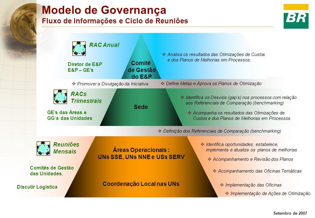 Setembro de 2007 Modelo de Governança Fluxo de Informações e Ciclo de Reuniões Comitê de Gestão do E&P Sede RAC Anual RACs Trimestrais Reuniões Mensai