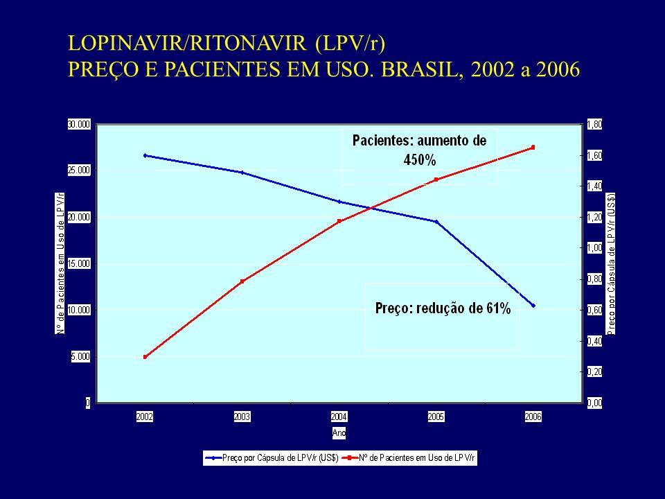 LOPINAVIR/RITONAVIR (LPV/r) PREÇO E PACIENTES EM USO. BRASIL, 2002 a 2006