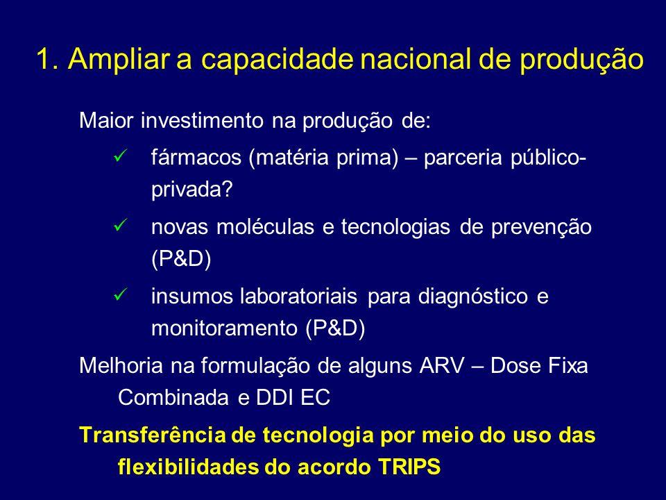 Maior investimento na produção de: fármacos (matéria prima) – parceria público- privada? novas moléculas e tecnologias de prevenção (P&D) insumos labo