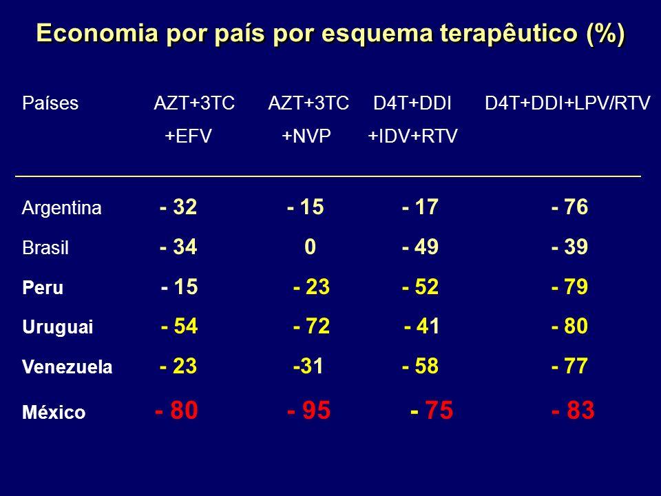 Economia por país por esquema terapêutico (%) PaísesAZT+3TC AZT+3TC D4T+DDID4T+DDI+LPV/RTV +EFV +NVP +IDV+RTV Argentina - 32- 15 - 17- 76 Brasil - 34