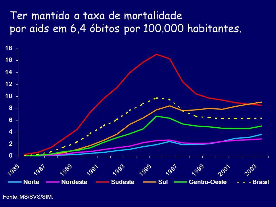 Ter mantido a taxa de mortalidade por aids em 6,4 óbitos por 100.000 habitantes. Fonte: MS/SVS/SIM. NordesteSudesteSulCentro-OesteBrasil