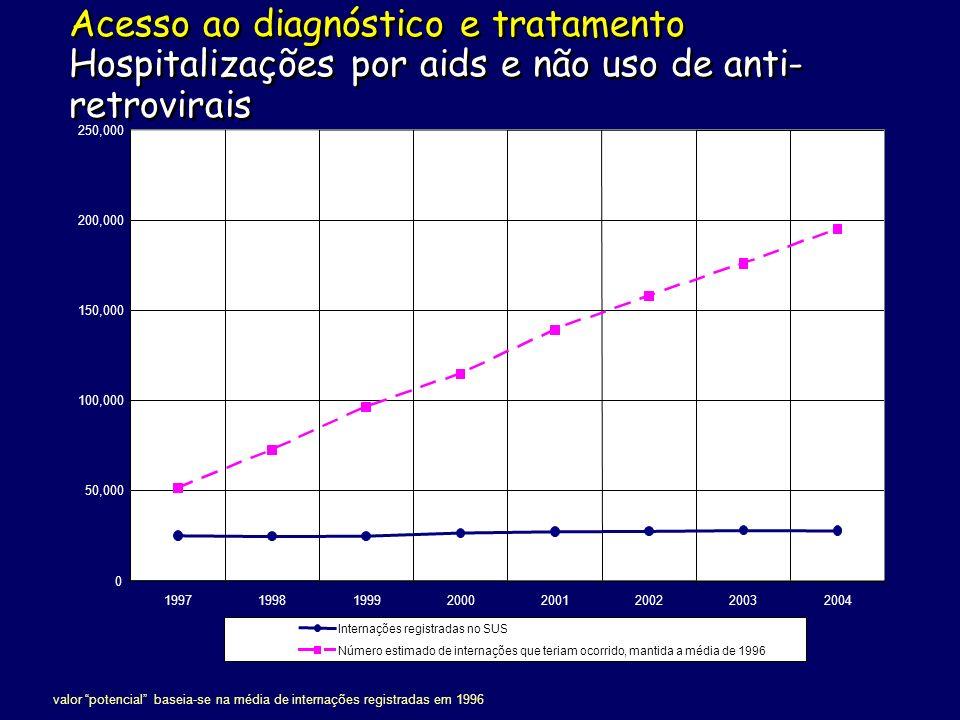 * Produção Local RITONAVIR (1996)* SAQUINAVIR (1996)* INDINAVIR (1997)* NELFINAVIR (1998) AMPRENAVIR (2001) LOPINAVIR/r (2002) ATAZANAVIR (2004) ZIDOVUDINE (1993)* ESTAVUDINE (1997)* DIDANOSINE (1998)* LAMIVUDINE (1999)* ABACAVIR (2001) DIDANOSINE EC (2005) TENOFOVIR (2003) NEVIRAPINE (2001)* EFAVIRENZ (1999) ITRN e ITRNt ENFUVIRTIDE (2005) IP INIBIDOR DE FUSAO ITRNN ARV distribuidos no Brasil por categoria terapêutica.