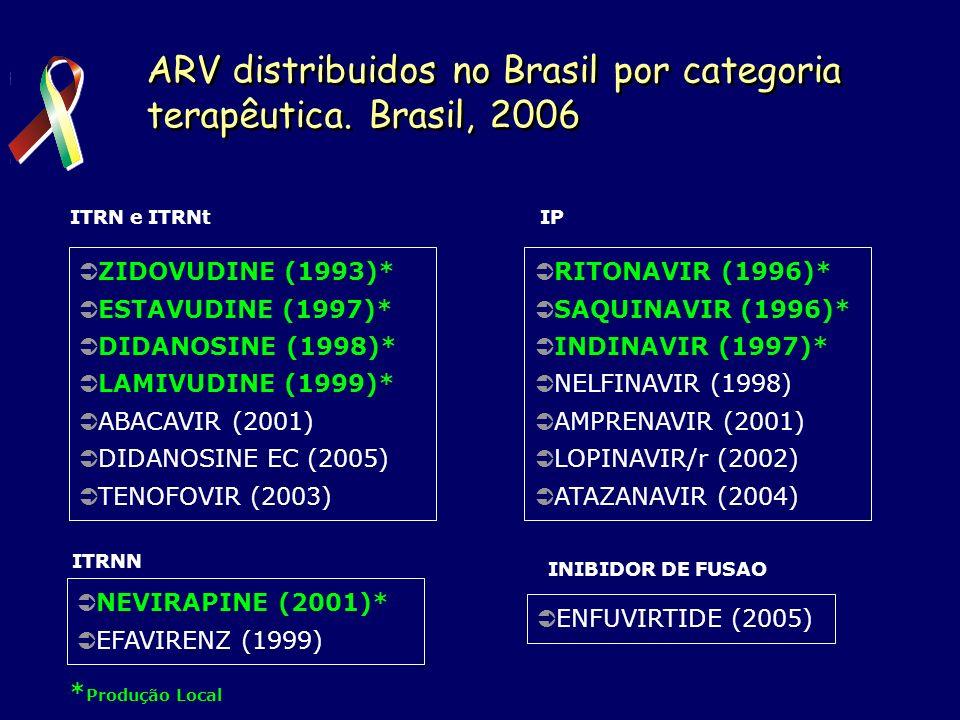 74,3 77,0 64,352,6 83,3 Multinacional 25,7 23,036.747,4Nacional 2001 Produção de ARV * FONTE: Coordenação-Geral de Ações de Suporte às Ações de Assistência Farmacêutica - CGSAF/DAF/SCTIE 199920002002200320042005* 16,7 44,642,2 55,457,8 Distribuição proporcional dos gastos com ARV, de produção nacional e multinacional 2006 – NACIONAL 18,4%, MULTINACIONAL 81,6% (dados estimados)