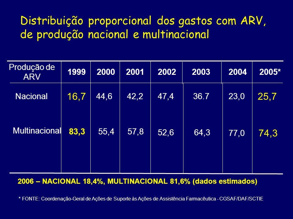 Média do custo da terapia ARV por paciente/ano (US$).