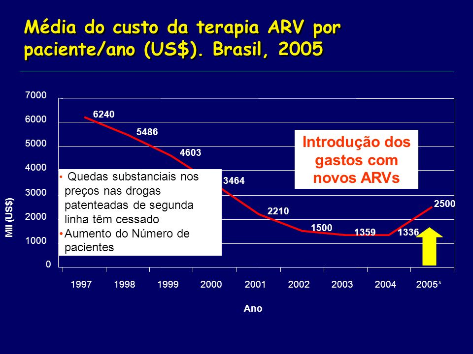 Total expenditure (in US$ million) on ARVs and average number of patients on ARV therapy.