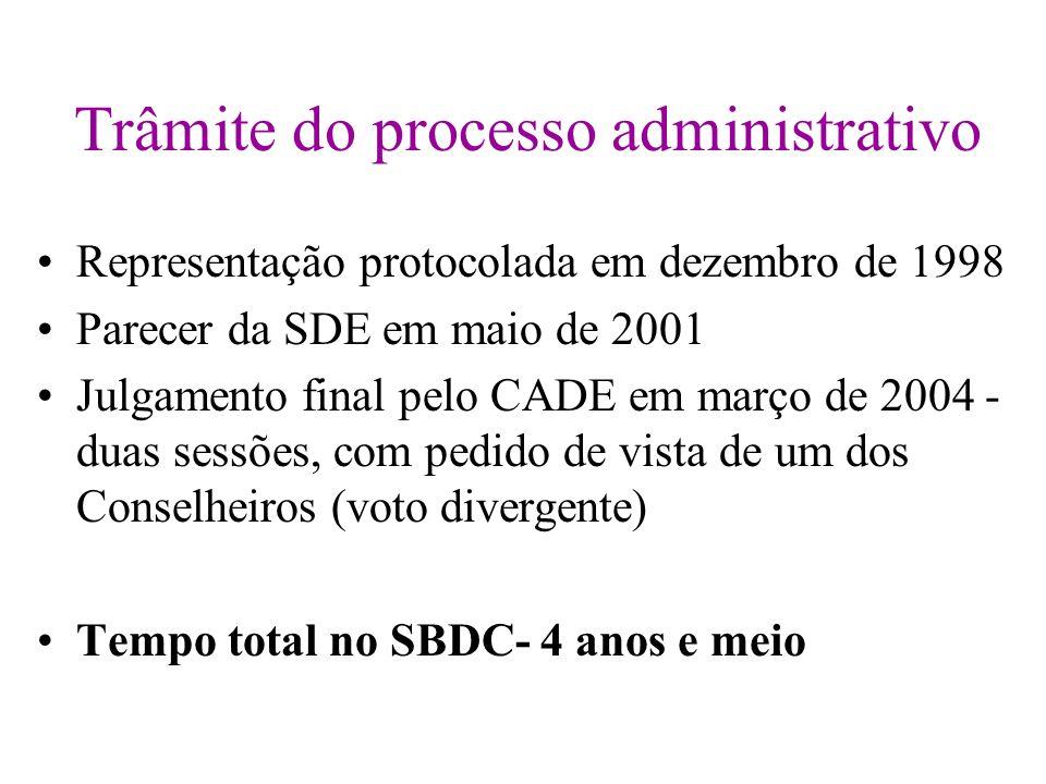 Trâmite do processo administrativo Representação protocolada em dezembro de 1998 Parecer da SDE em maio de 2001 Julgamento final pelo CADE em março de