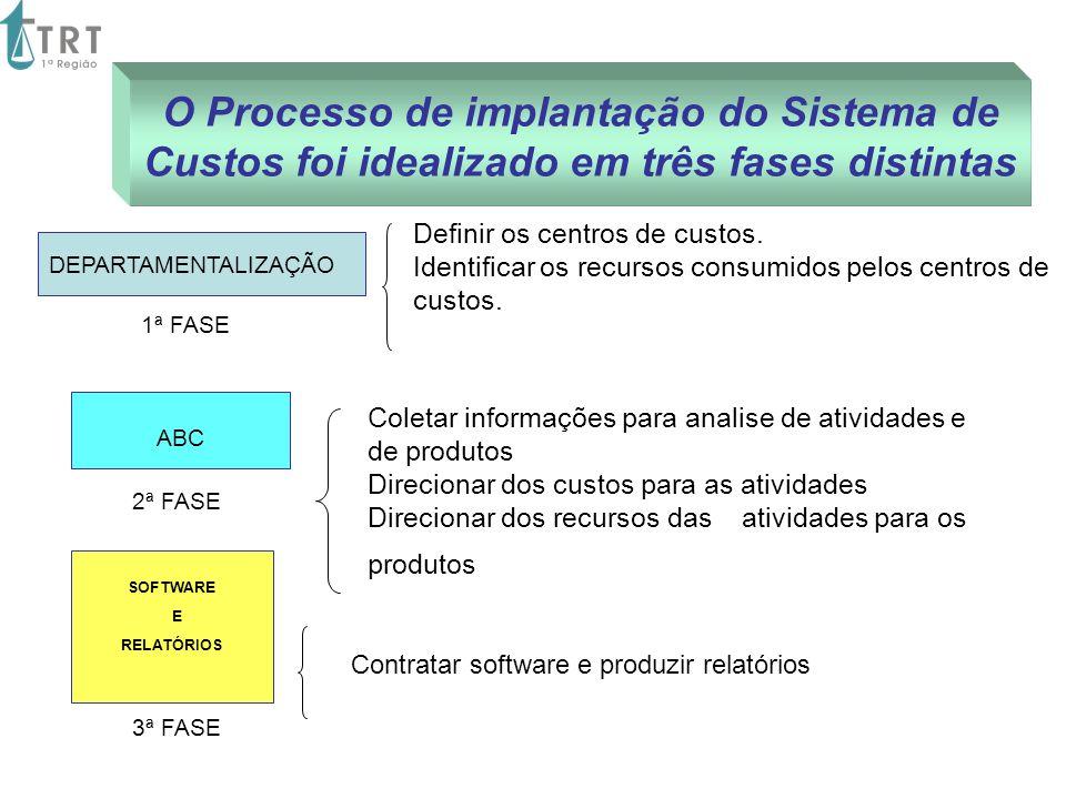 DEPARTAMENTALIZAÇÃO Definir os centros de custos. Identificar os recursos consumidos pelos centros de custos. ABC Coletar informações para analise de