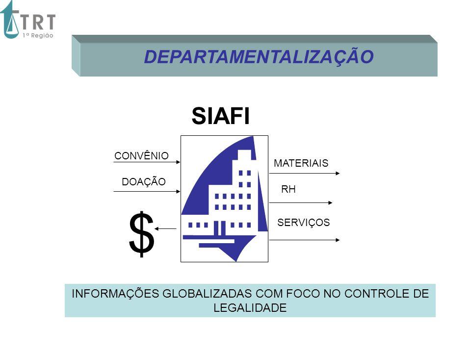 MATERIAIS RH SERVIÇOS $ INFORMAÇÕES GLOBALIZADAS COM FOCO NO CONTROLE DE LEGALIDADE CONVÊNIO DOAÇÃO DEPARTAMENTALIZAÇÃO SIAFI