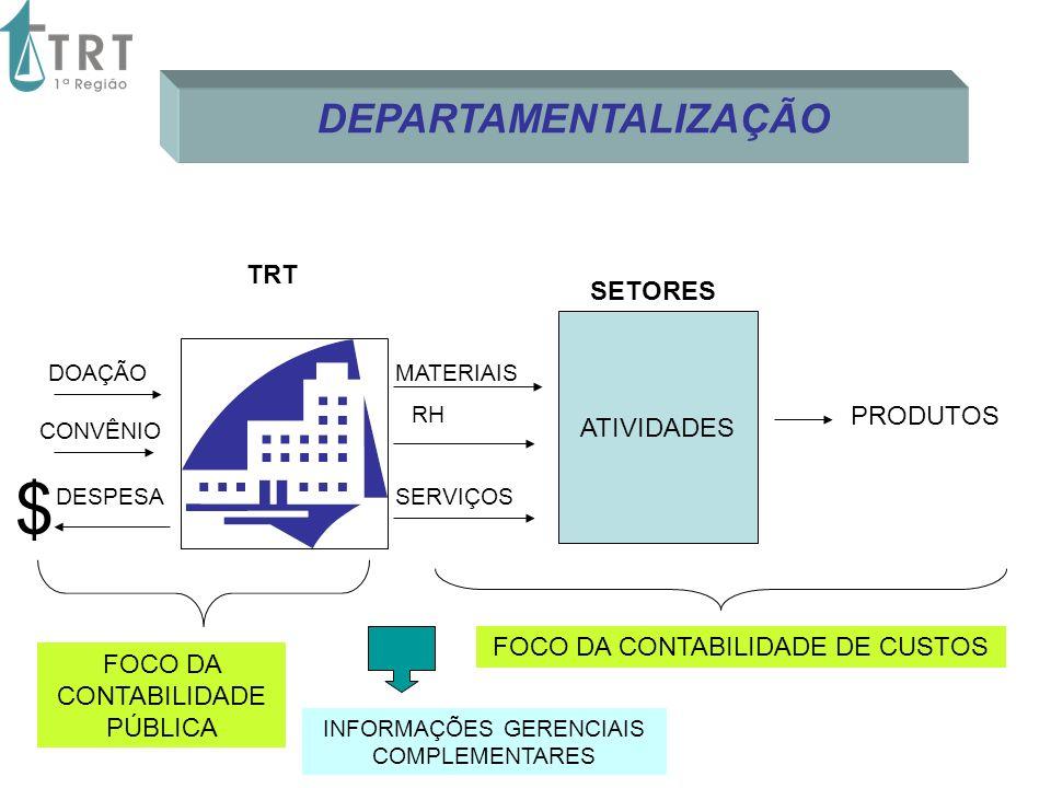 MATERIAIS RH SERVIÇOS ATIVIDADES SETORES PRODUTOS $ FOCO DA CONTABILIDADE DE CUSTOS FOCO DA CONTABILIDADE PÚBLICA DESPESA DOAÇÃO CONVÊNIO INFORMAÇÕES