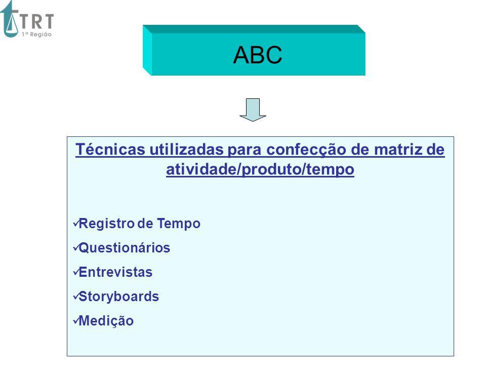 Técnicas utilizadas para confecção de matriz de atividade/produto/tempo Registro de Tempo Questionários Entrevistas Storyboards Medição ABC