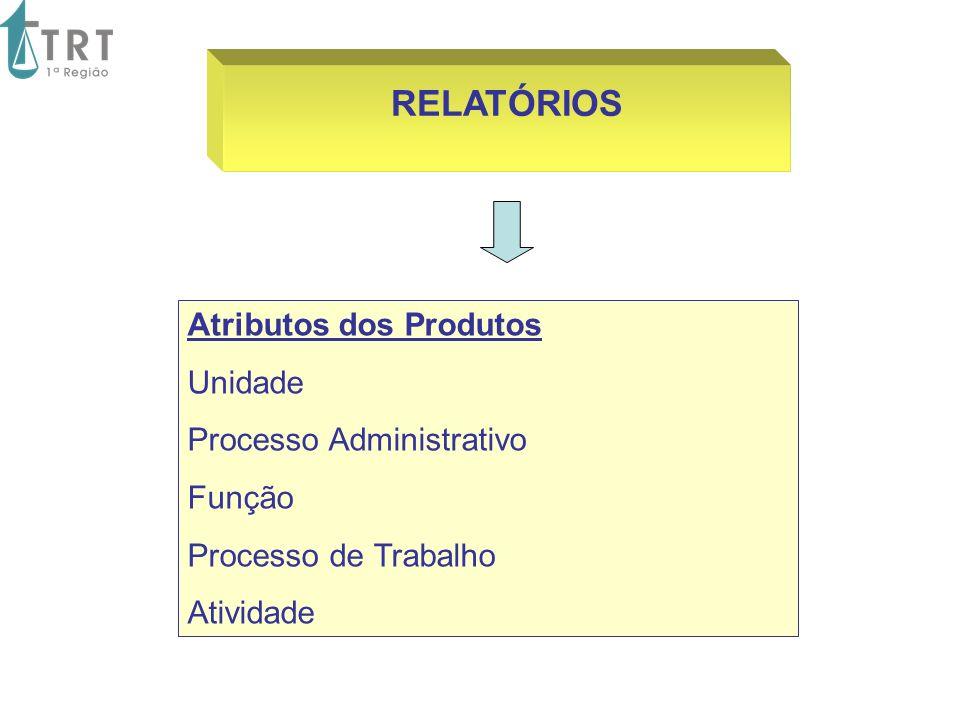 Atributos dos Produtos Unidade Processo Administrativo Função Processo de Trabalho Atividade RELATÓRIOS