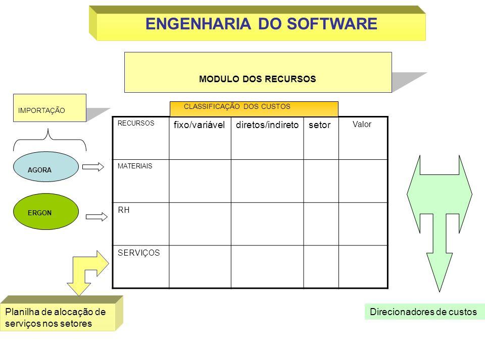 AGORA ERGON IMPORTAÇÃO RECURSOS fixo/variáveldiretos/indiretosetor Valor MATERIAIS RH SERVIÇOS Planilha de alocação de serviços nos setores CLASSIFICA