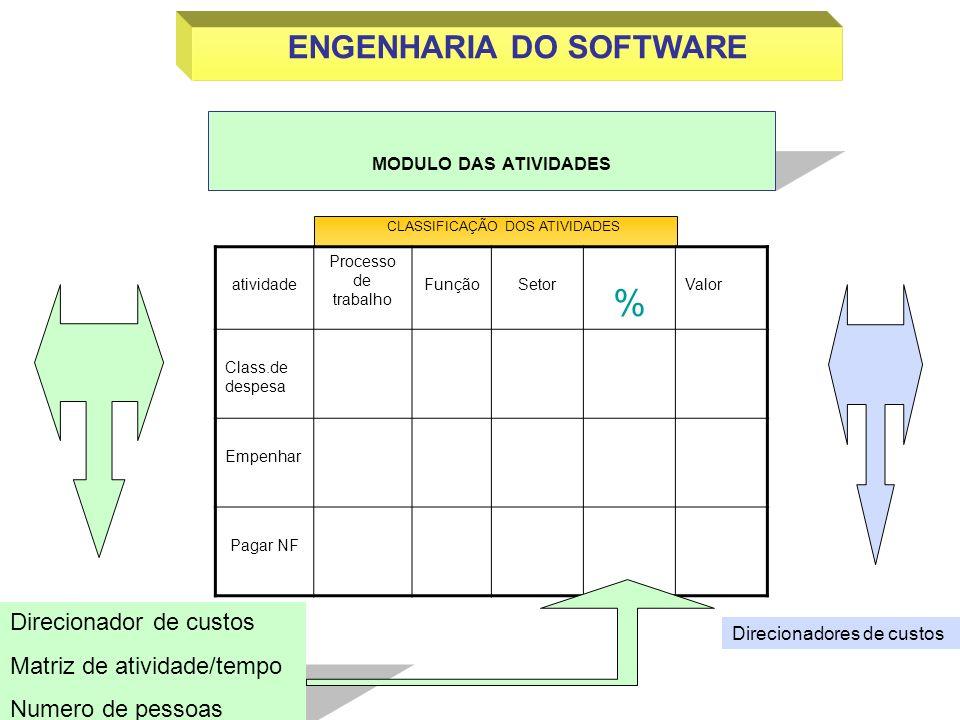 CLASSIFICAÇÃO DOS ATIVIDADES MODULO DAS ATIVIDADES ENGENHARIA DO SOFTWARE Direcionadores de custos Direcionador de custos Matriz de atividade/tempo Nu