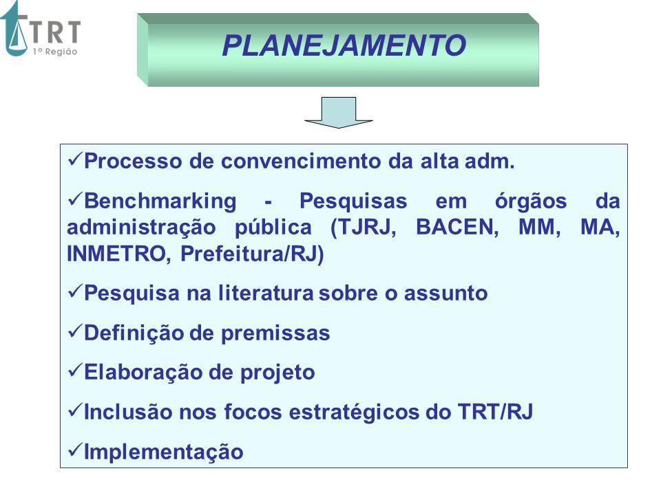 PLANEJAMENTO Processo de convencimento da alta adm. Benchmarking - Pesquisas em órgãos da administração pública (TJRJ, BACEN, MM, MA, INMETRO, Prefeit