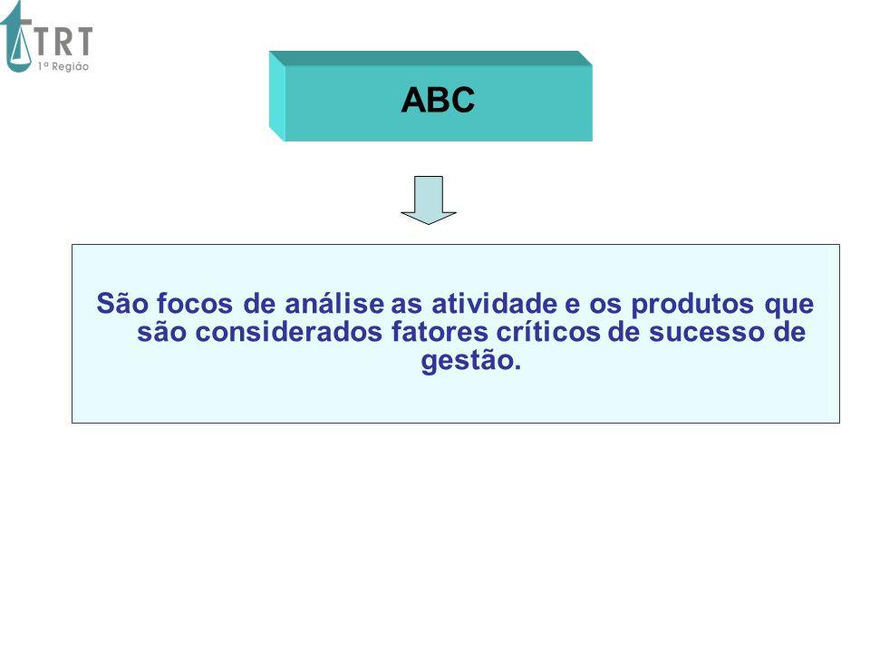 ABC São focos de análise as atividade e os produtos que são considerados fatores críticos de sucesso de gestão.
