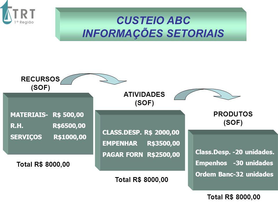 ATIVIDADES (SOF) CUSTEIO ABC INFORMAÇÕES SETORIAIS PRODUTOS (SOF) RECURSOS (SOF) MATERIAIS- R$ 500,00 R.H. R$6500,00 SERVIÇOS R$1000,00 CLASS.DESP. R$