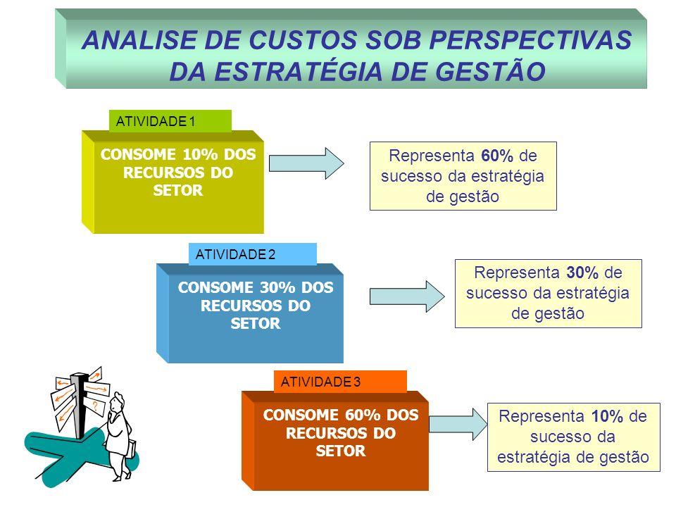 CONSOME 10% DOS RECURSOS DO SETOR CONSOME 30% DOS RECURSOS DO SETOR CONSOME 60% DOS RECURSOS DO SETOR ATIVIDADE 1 ATIVIDADE 2 ATIVIDADE 3 Representa 6