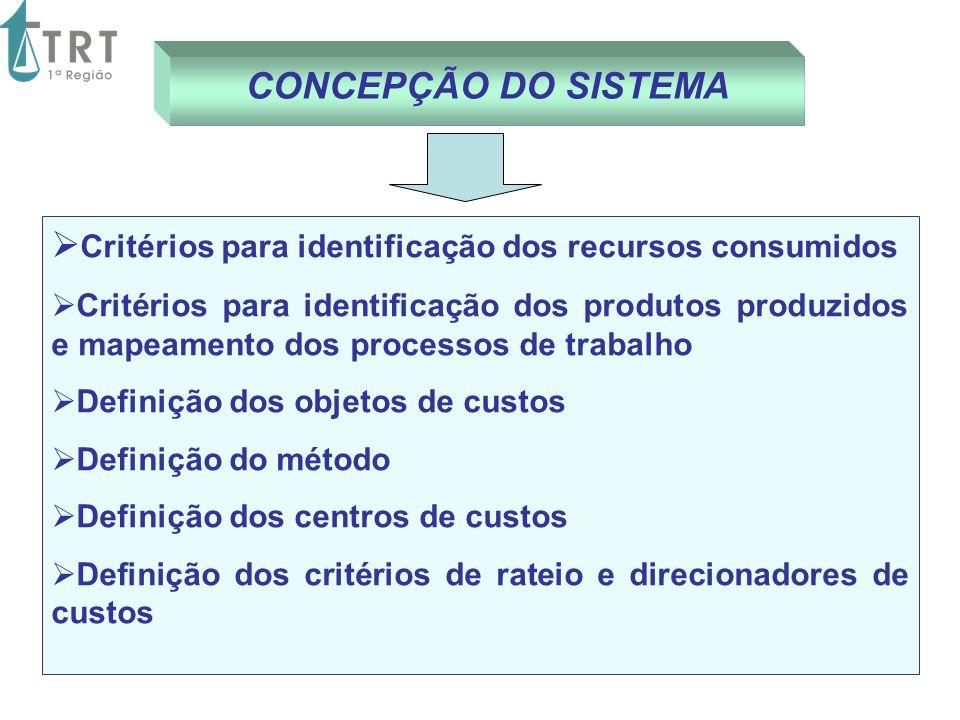 CONCEPÇÃO DO SISTEMA Critérios para identificação dos recursos consumidos Critérios para identificação dos produtos produzidos e mapeamento dos proces