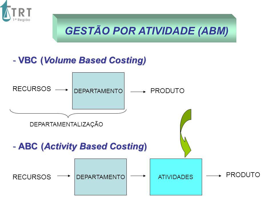 GESTÃO POR ATIVIDADE (ABM) DEPARTAMENTO PRODUTO DEPARTAMENTOATIVIDADES PRODUTO RECURSOS - ABC (Activity Based Costing) - ABC (Activity Based Costing)