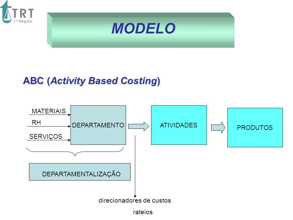 MODELO ABC (Activity Based Costing) ABC (Activity Based Costing) DEPARTAMENTO MATERIAIS RH DEPARTAMENTALIZAÇÃO ATIVIDADES PRODUTOS direcionadores de c