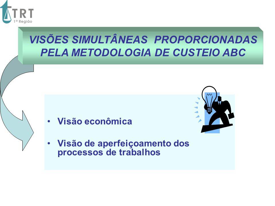 Visão econômica Visão de aperfeiçoamento dos processos de trabalhos VISÕES SIMULTÂNEAS PROPORCIONADAS PELA METODOLOGIA DE CUSTEIO ABC