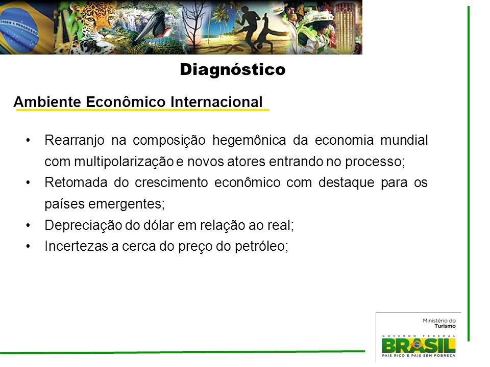 Ambiente Econômico Internacional Rearranjo na composição hegemônica da economia mundial com multipolarização e novos atores entrando no processo; Reto