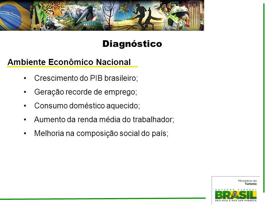Diagnóstico Ambiente Econômico Nacional Crescimento do PIB brasileiro; Geração recorde de emprego; Consumo doméstico aquecido; Aumento da renda média