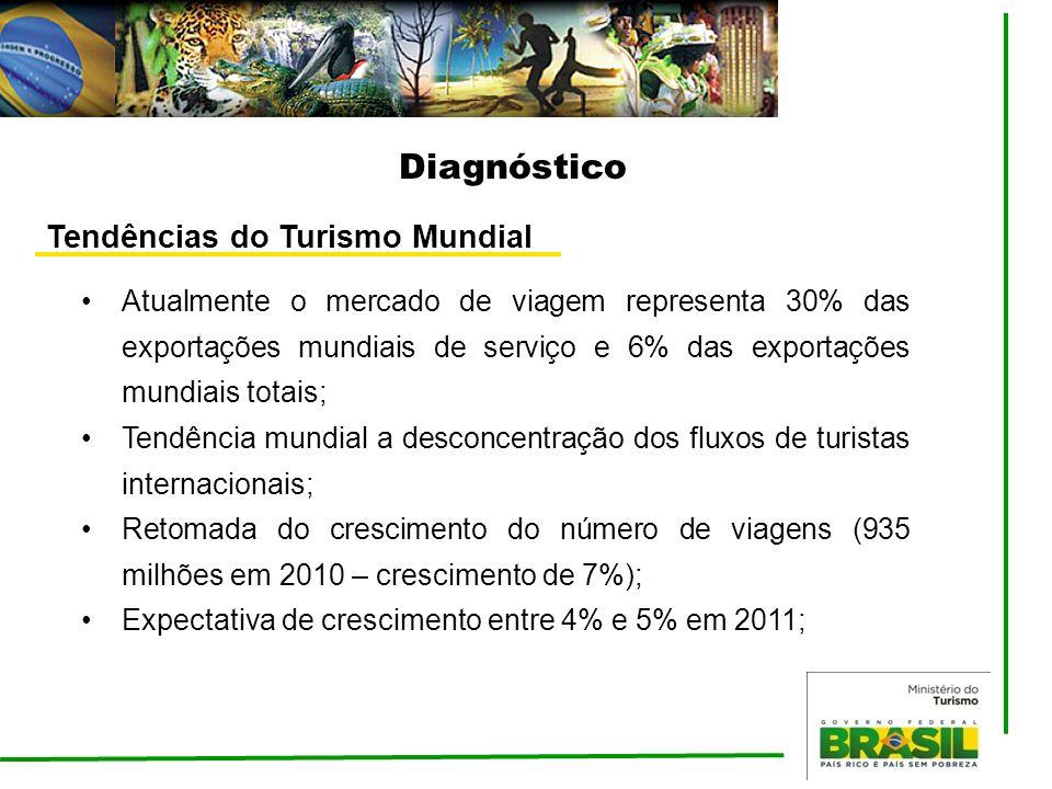 Diagnóstico Tendências do Turismo Mundial Atualmente o mercado de viagem representa 30% das exportações mundiais de serviço e 6% das exportações mundi