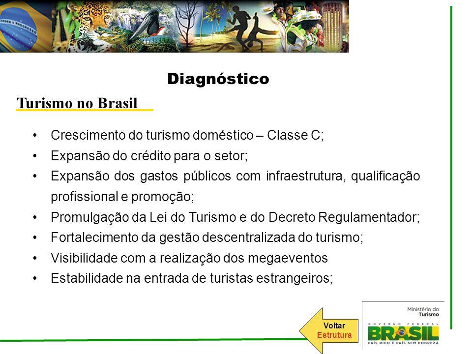 Diagnóstico Turismo no Brasil Crescimento do turismo doméstico – Classe C; Expansão do crédito para o setor; Expansão dos gastos públicos com infraest
