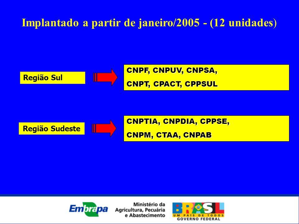 CNPF, CNPUV, CNPSA, CNPT, CPACT, CPPSUL Região Sul CNPTIA, CNPDIA, CPPSE, CNPM, CTAA, CNPAB Região Sudeste Implantado a partir de janeiro/2005 - (12 u