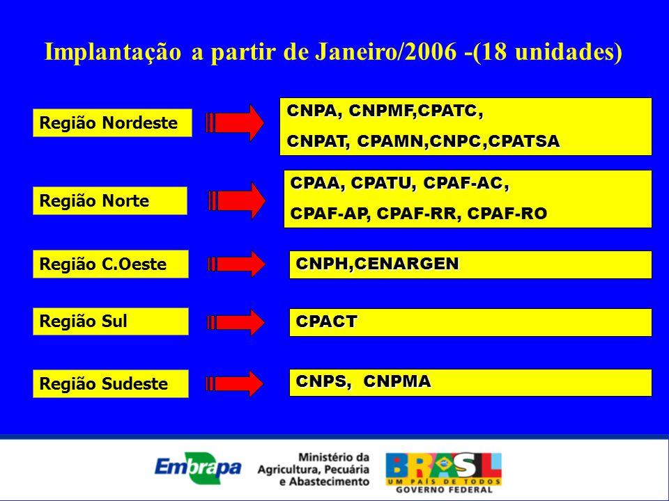 CNPA, CNPMF,CPATC, CNPAT, CPAMN,CNPC,CPATSA Região Nordeste CPAA, CPATU, CPAF-AC, CPAF-AP, CPAF-RR, CPAF-RO Região Norte Implantação a partir de Janei