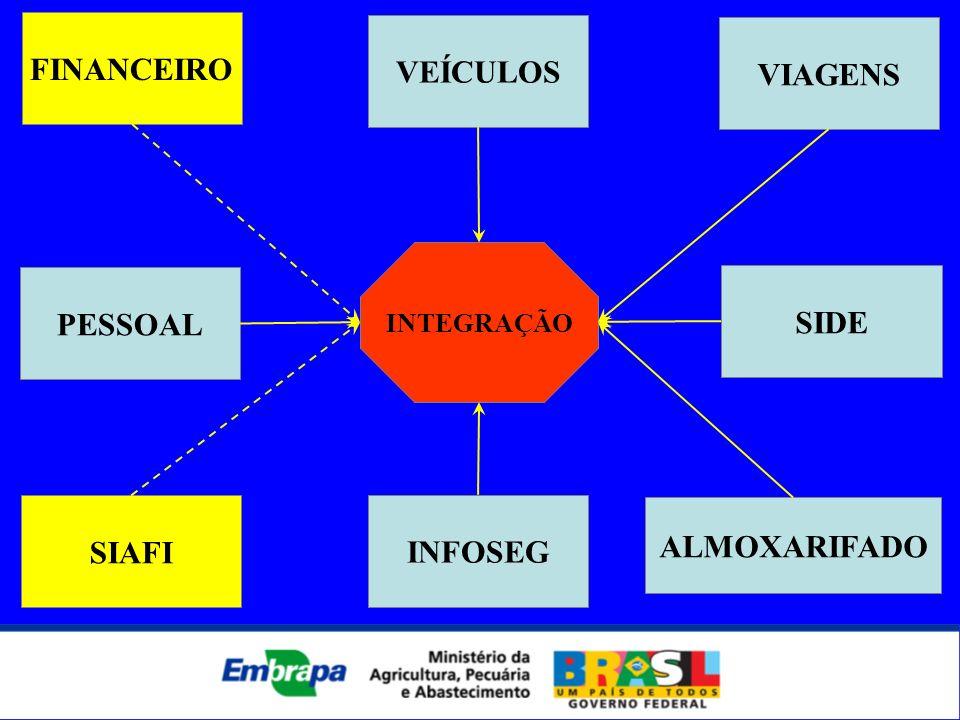VIAGENS INFOSEG VEÍCULOS FINANCEIRO PESSOAL SIAFI ALMOXARIFADO INTEGRAÇÃO SIDE