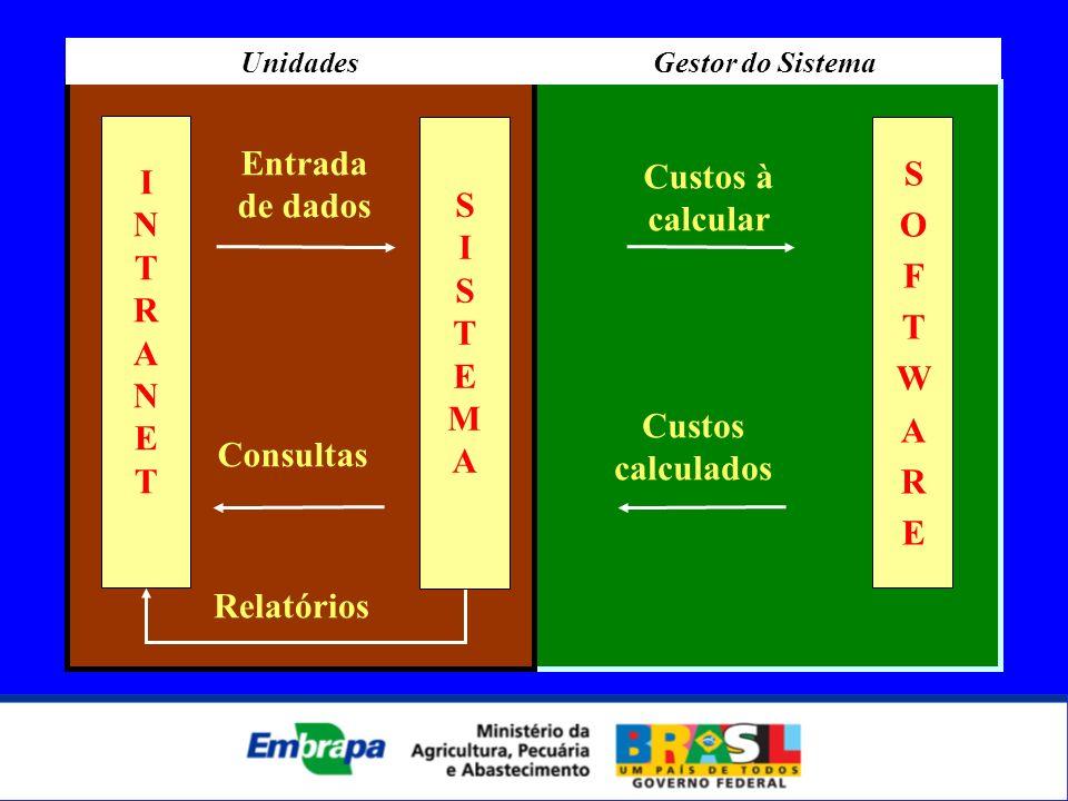 I N T R A N E T Entrada de dados Custos à calcular Custos calculados Consultas Relatórios SISTEMASISTEMA SOFTWARESOFTWARE UnidadesGestor do Sistema
