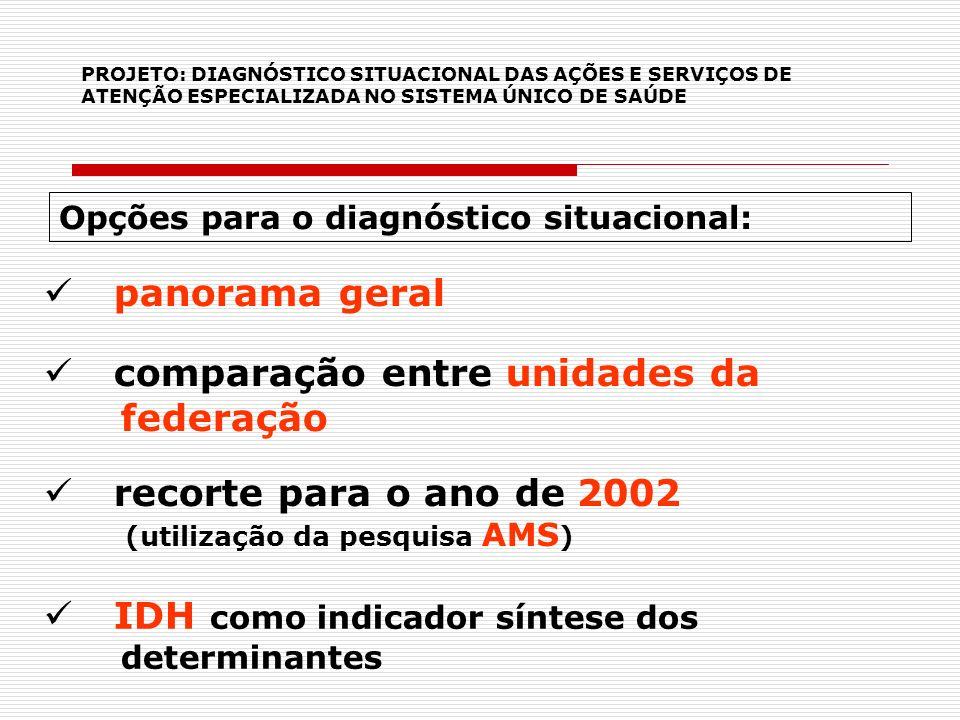 PROJETO: DIAGNÓSTICO SITUACIONAL DAS AÇÕES E SERVIÇOS DE ATENÇÃO ESPECIALIZADA NO SISTEMA ÚNICO DE SAÚDE Opções para o diagnóstico situacional: IDH co