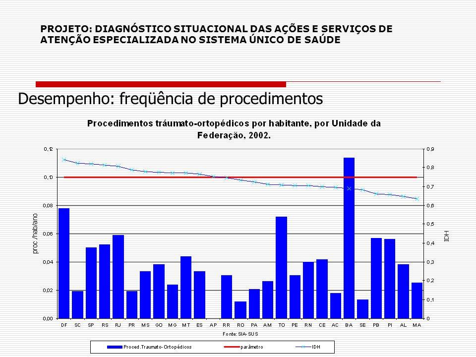 PROJETO: DIAGNÓSTICO SITUACIONAL DAS AÇÕES E SERVIÇOS DE ATENÇÃO ESPECIALIZADA NO SISTEMA ÚNICO DE SAÚDE IDH Desempenho: freqüência de procedimentos