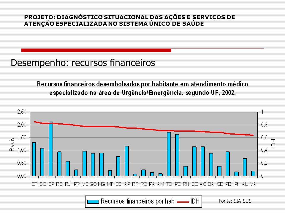 PROJETO: DIAGNÓSTICO SITUACIONAL DAS AÇÕES E SERVIÇOS DE ATENÇÃO ESPECIALIZADA NO SISTEMA ÚNICO DE SAÚDE Desempenho: recursos financeiros Fonte: SIA-S
