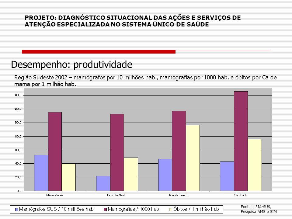 PROJETO: DIAGNÓSTICO SITUACIONAL DAS AÇÕES E SERVIÇOS DE ATENÇÃO ESPECIALIZADA NO SISTEMA ÚNICO DE SAÚDE Desempenho: produtividade Região Sudeste 2002